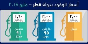 Petrol price touches QR2; in effect from May 1