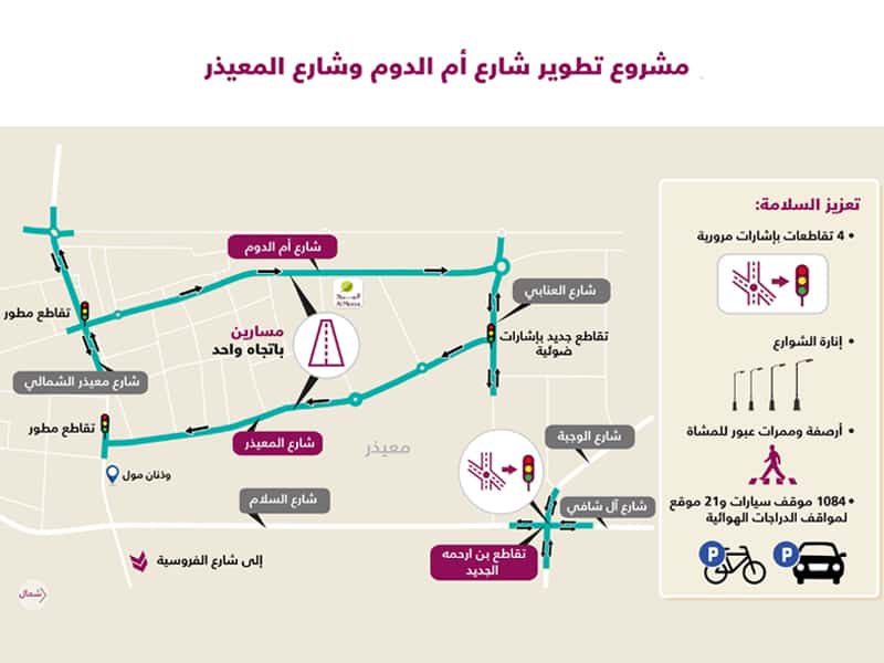 Ashghal starts Umm Al Dome Street and Al Muaither Street upgradation