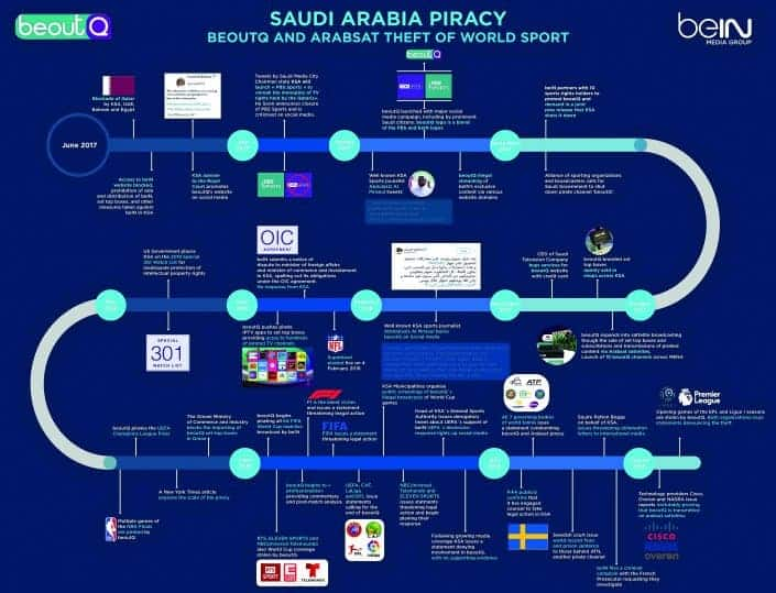 a1bc91a7c beIN lodges $1bn arbitration case against Saudi Arabia | What's Goin ...
