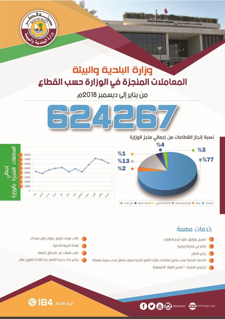 MME made 624, 267 transactions in 2018