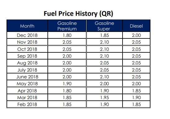 Qatar Petroleum slashes petrol and diesel prices