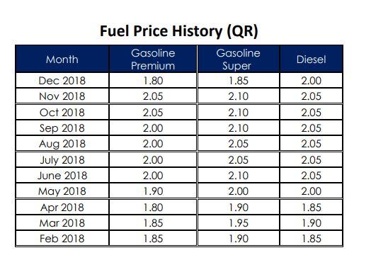 Qatar Petroleum slashes petrol and diesel prices