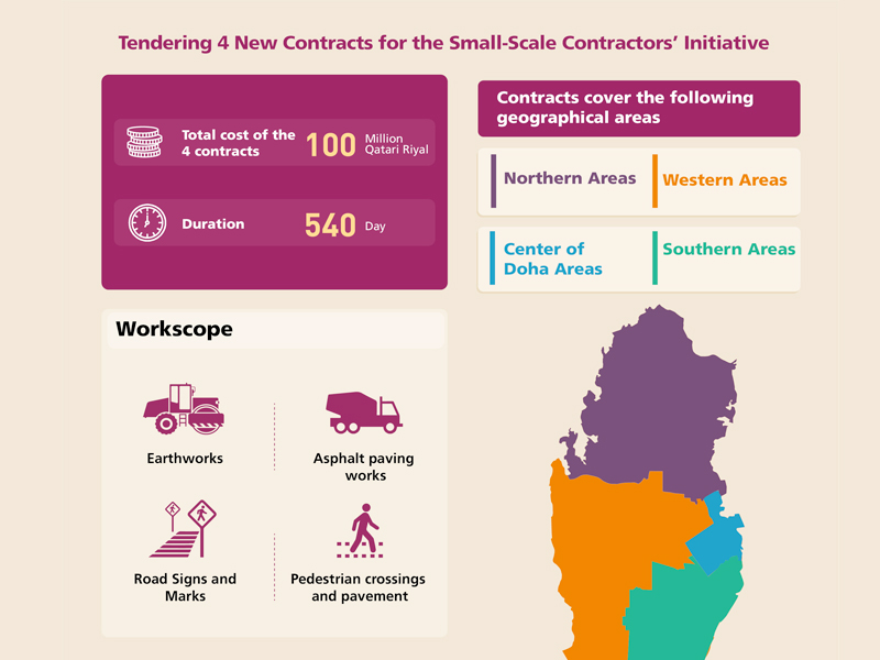 Ashghal Tenders Four Contracts for Small-Scale Qatari Contractors