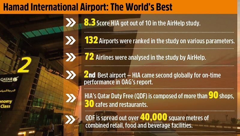 HIA ranked best for passenger experience