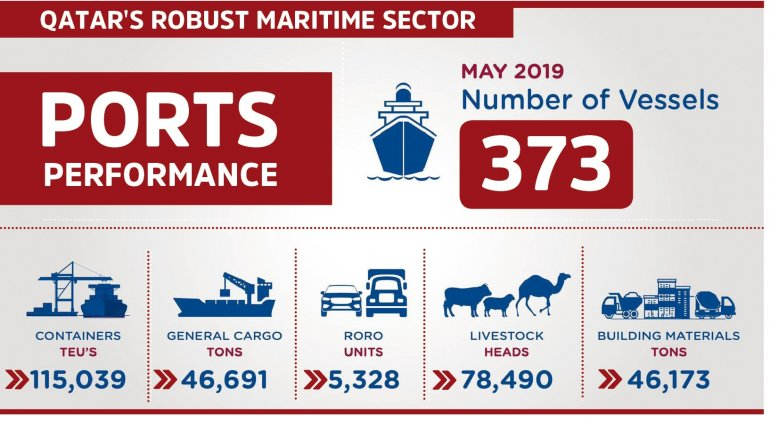 Cargo movement registers huge rise at ports in May