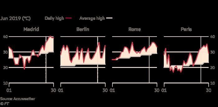 Europe on alert as unprecedented heatwave approaches
