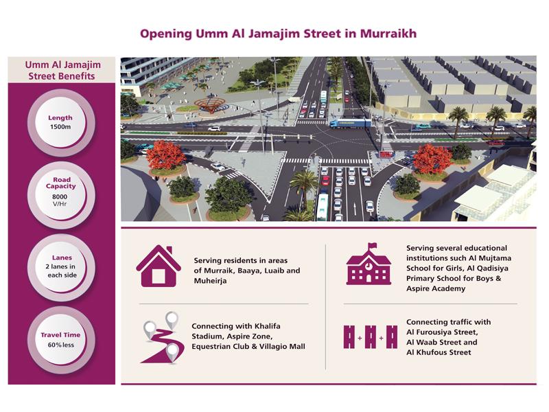 Ashghal Opens Umm Al Jamajim Street to Traffic