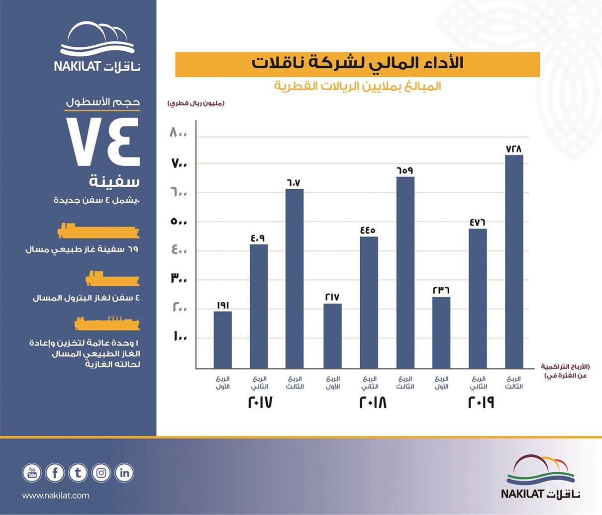 728 million riyals Nakilat profits in 9 months