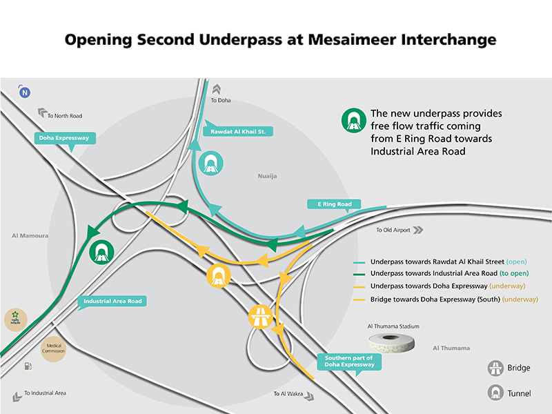 Ashghal Opens Second Underpass at Mesaimeer Interchange from E-Ring towards Industrial Area Road