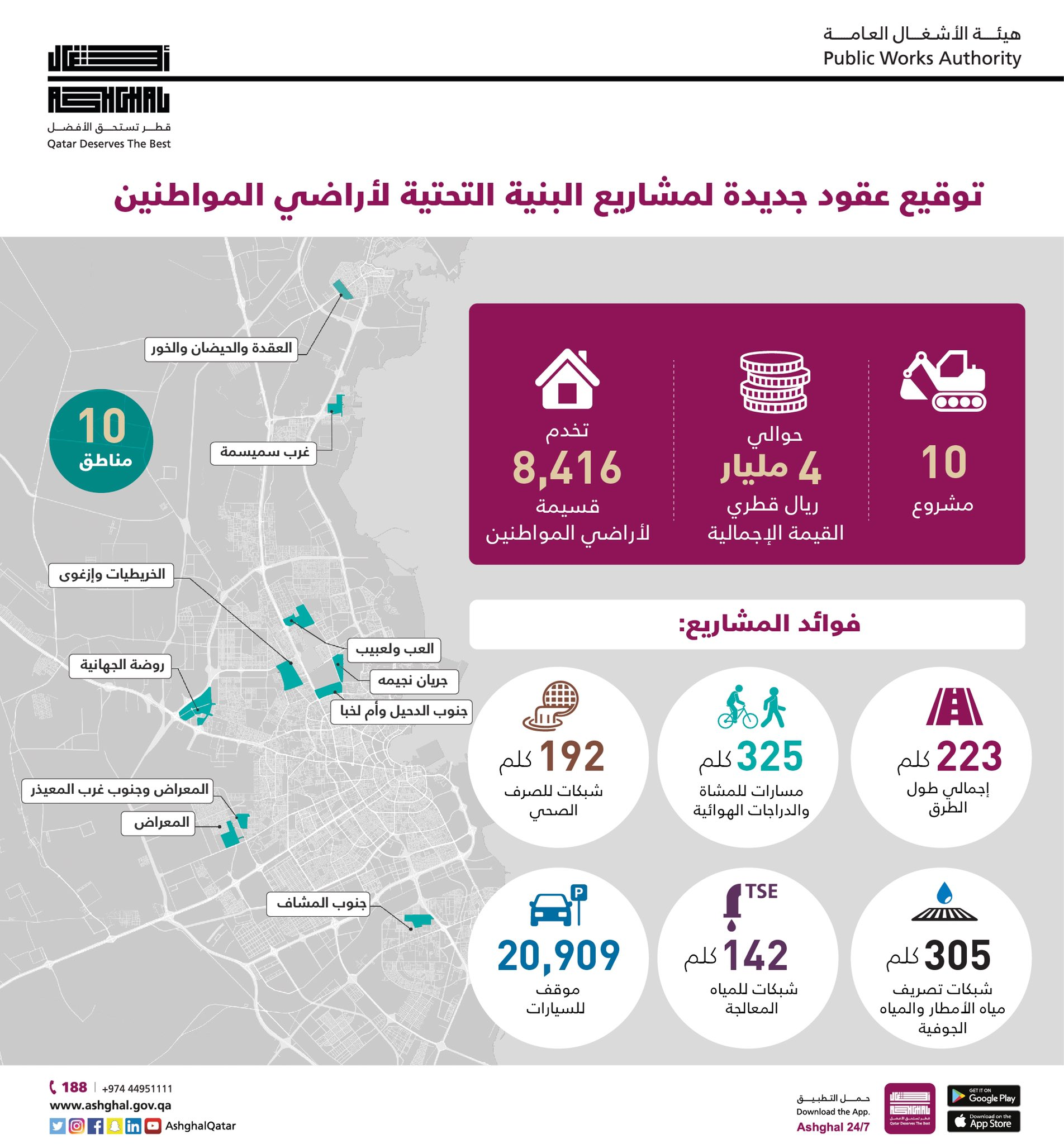 Ashghal Signs 10 New Contracts for Citizens' Sub-division Infrastructure Projects with Qatari Companies Worth Around 4 QR billion