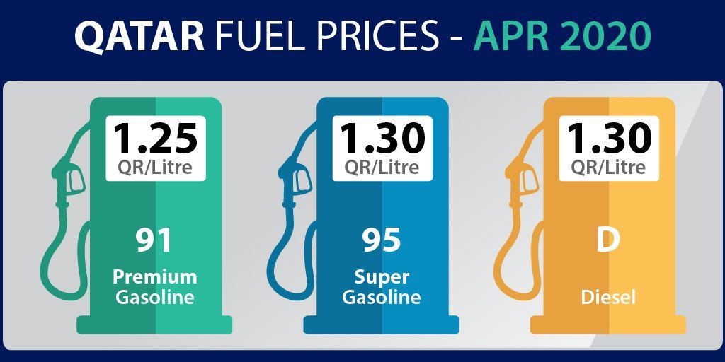 Qatar fuel prices for April 2020