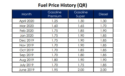 Significant decrease in fuel prices for next May