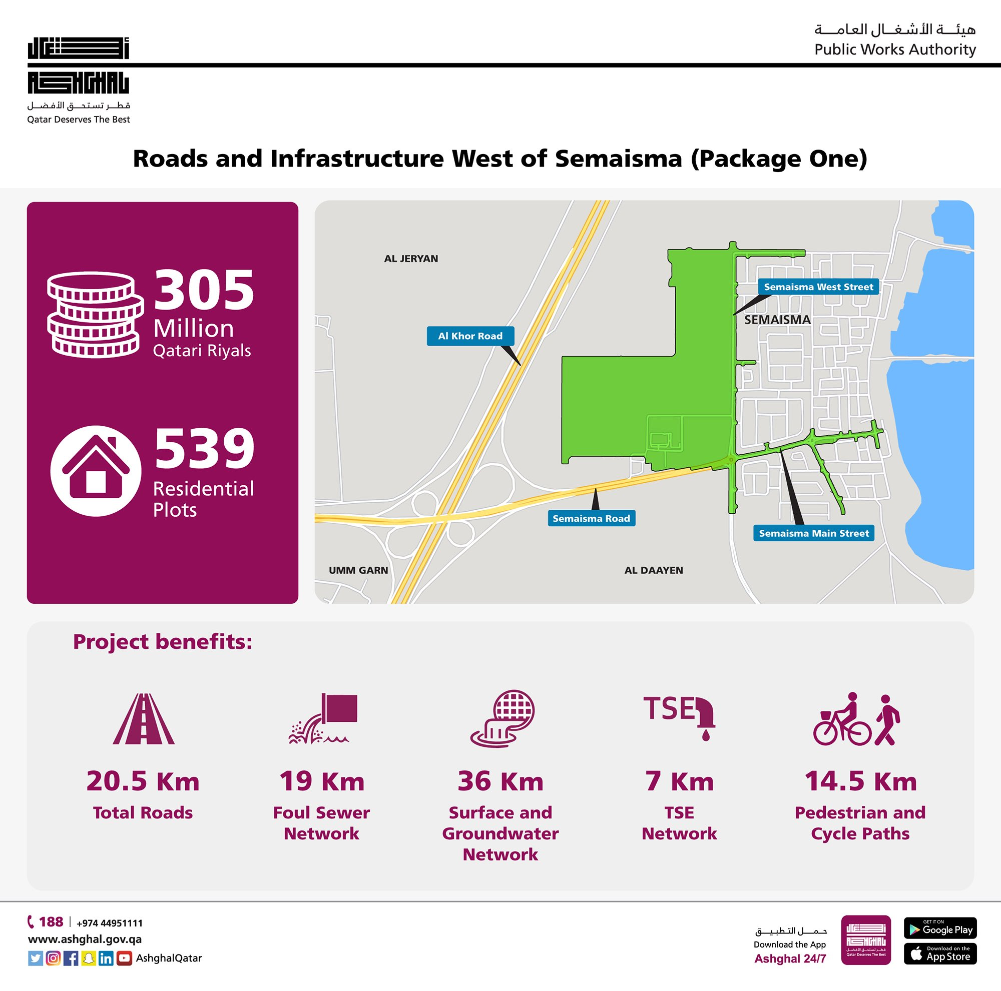 Ashghal launches infrastructure, road project in West Semaisma