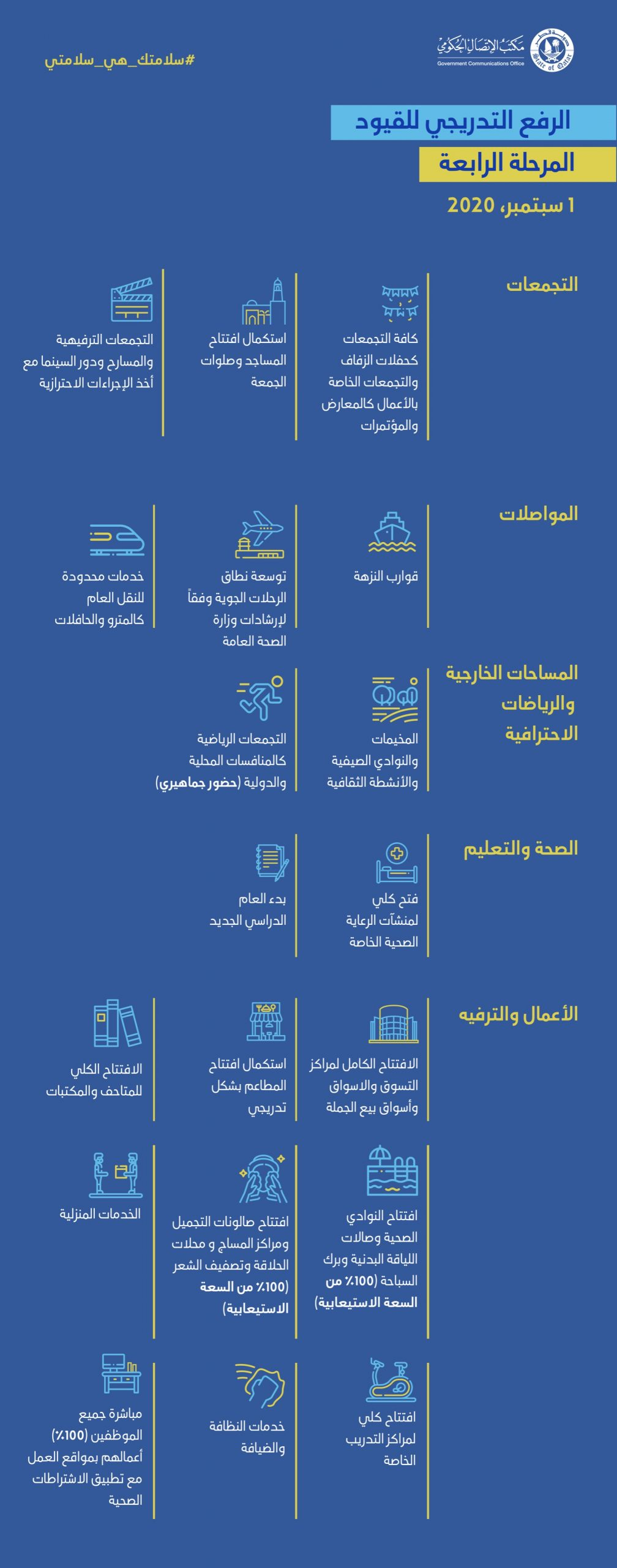 Qatar's plans to ease COVID-19 restrictions in four phases beginning 15 June