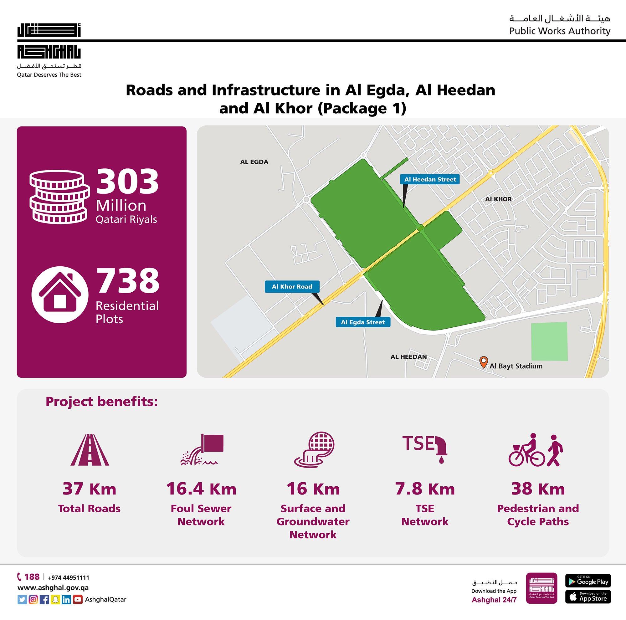 Ashghal starts roads and infrastructure project in Al Egda Al Heedan and Al Khor