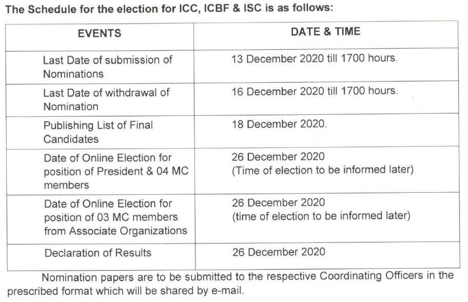 Indian Embassy in Qatar apex bodies elections to be held online on Dec 26