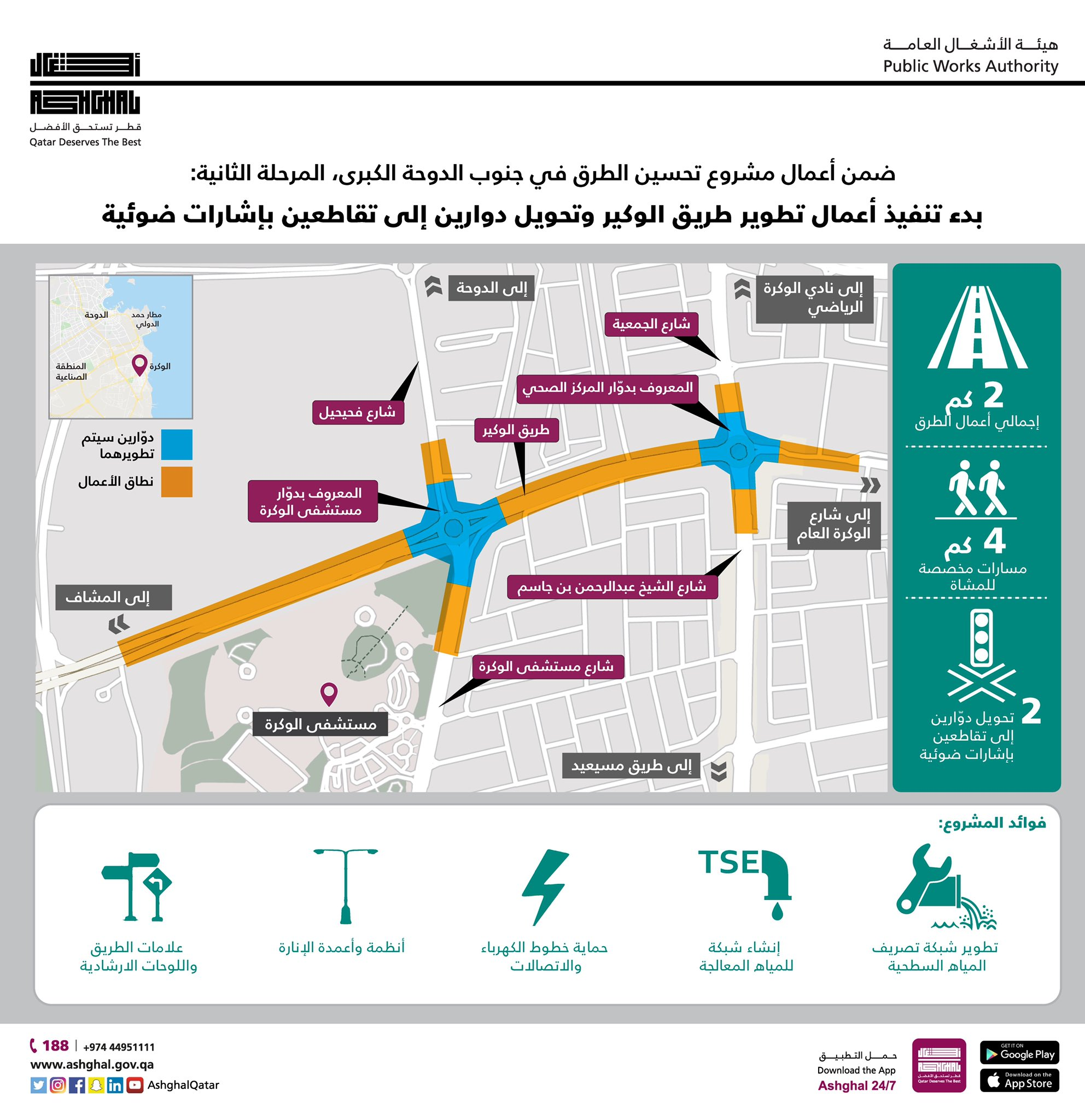 Second Phase of Upgrading Works on Al Wukair Road Commences