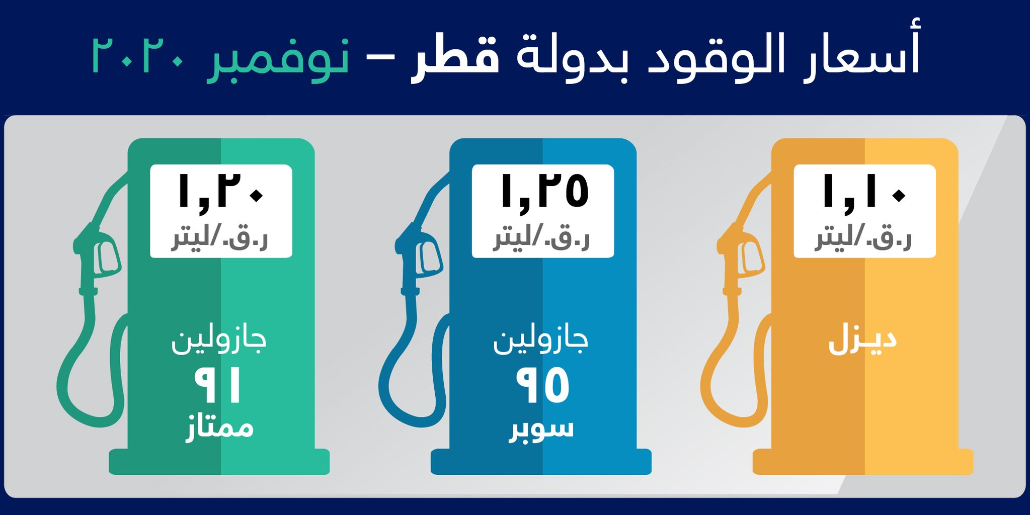 Qatar Petroleum reduces fuel prices in November
