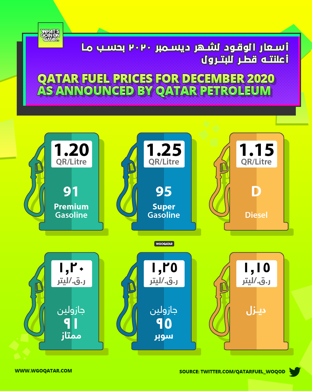 Qatar Petroleum Announces Fuel Prices for December 2020