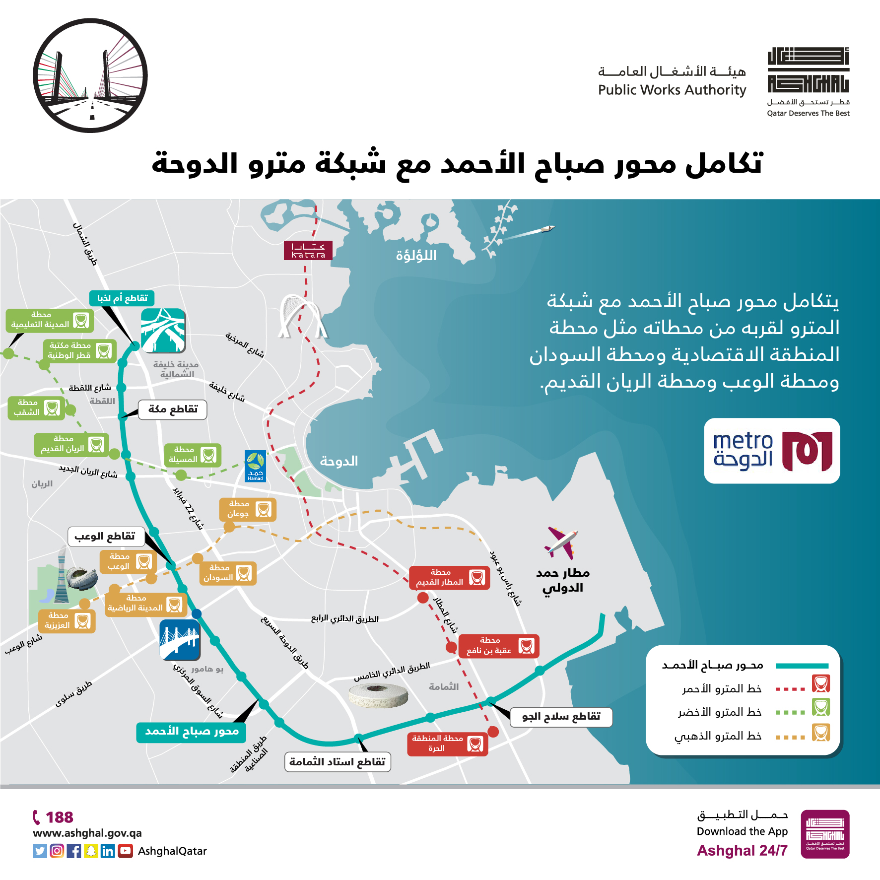 Ashghal: 60% of Material Used in Sabah Al Ahmad Corridor Are Locally Made