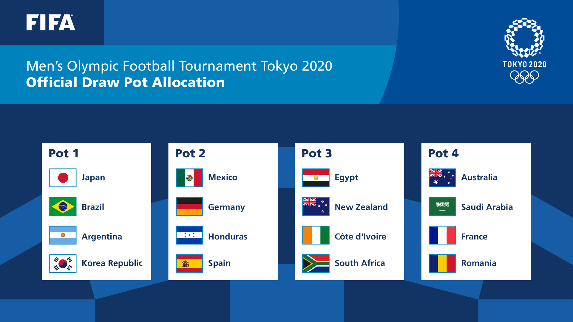 FIFA: Teams ranked and allocated for Tokyo Olympic